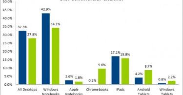 npd-pc-retail-sales-2013