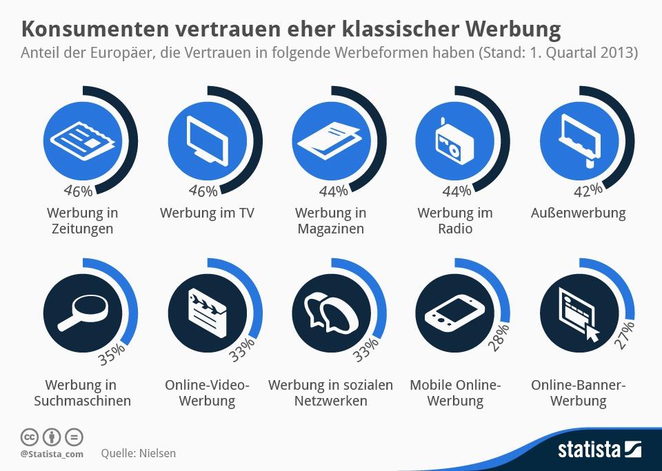 infografik_1753_Vertrauen_in_Werbung_n