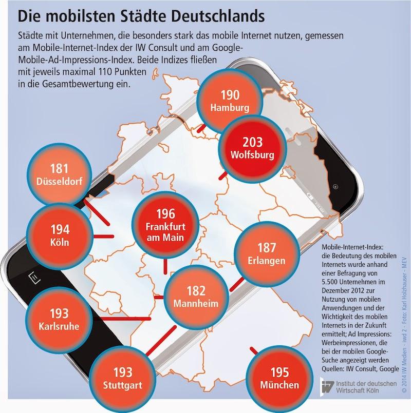 Mobilste_Staedte