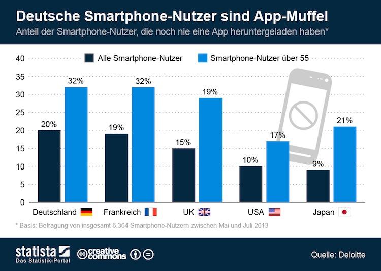 Statista-Infografik_1742_deutsche-smartphone-nutzer-sind-app-muffel- (1)