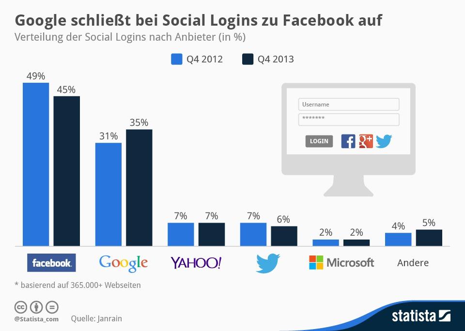 Statista-Infografik_1749_social-logins-nach-anbieter-
