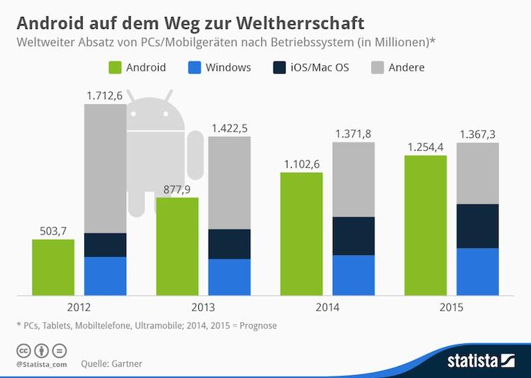 Statista-Infografik_1756_weltweiter-absatz-von-pcs-und-mobilen-geraeten-