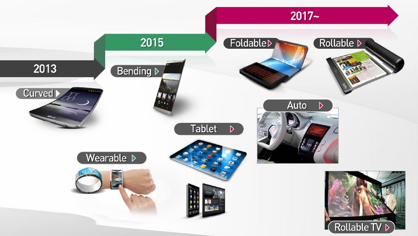 LG P OLED Displays Roadmap
