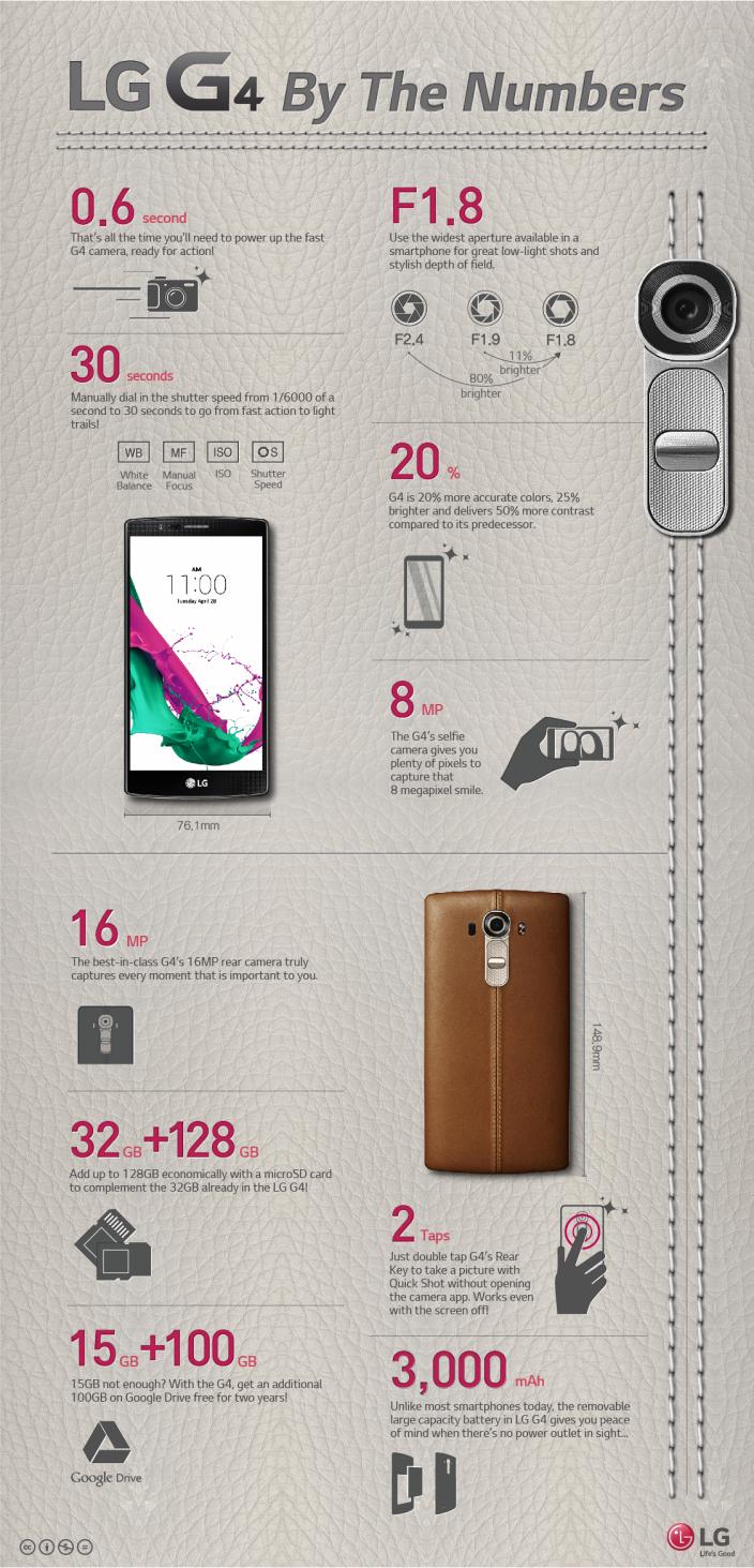 lg g4 infografik