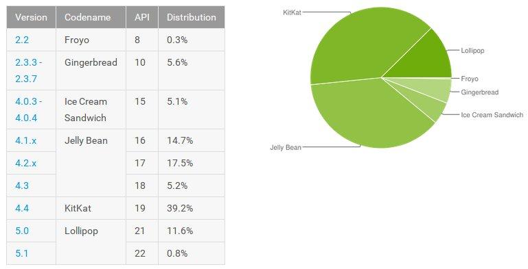 android statistik juni 2015
