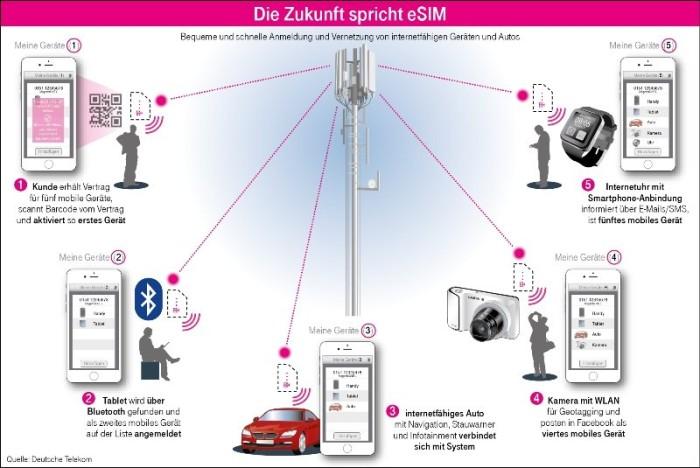 telekom esim