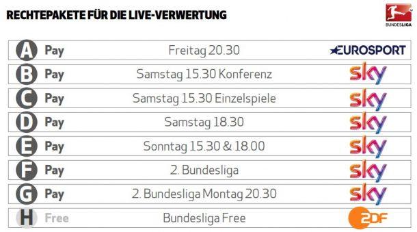 Bundesliga-Rechte 2017