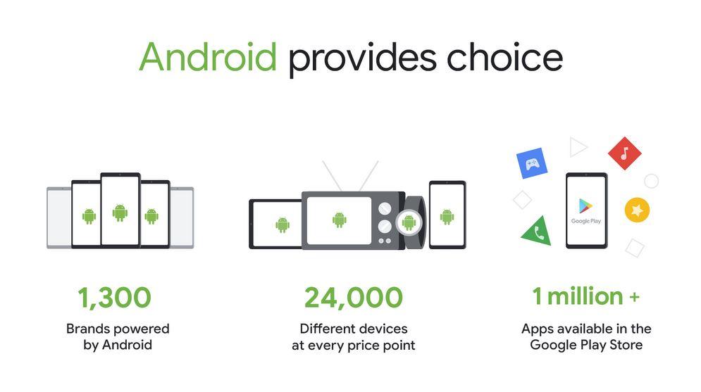 Android Vielfalt Infografik