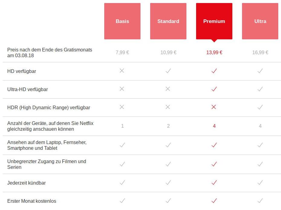 Versteckte Preiserhöhung? Netflix testet neues Abo-Modell